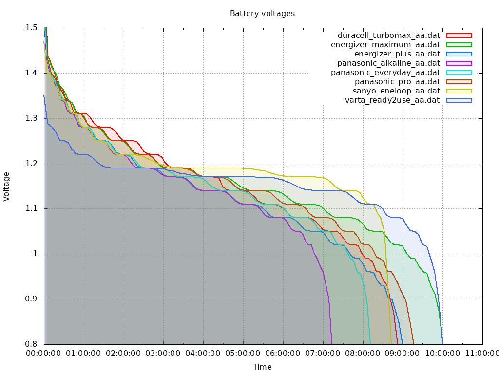Aa Battery Capacity Test
